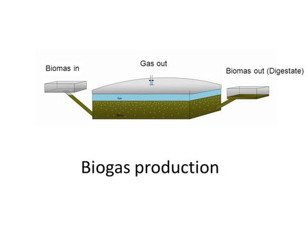 Gas out Biomas in Biomas out (Digestate) Biogas production.