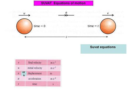 or s SUVAT Equations of motion Suvat equations a = ( v - u ) t s = ( u + v ) t 2 s = u t + 1 a t 2 2 v 2 = u 2 + 2 a s.