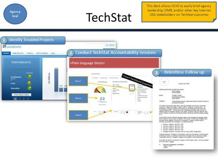 This deck allows OCIO to easily brief agency leadership, OMB, and/or other key internal USG stakeholders on TechStat outcomes Agency Seal Conduct TechStat.