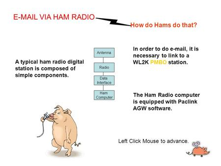 Antenna Radio Data Interface Ham Computer A typical ham radio digital station is composed of simple components. E-MAIL VIA HAM RADIO How do Hams do that?