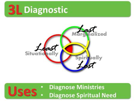 3L Diagnostic Diagnose Ministries Diagnose Spiritual Need Uses.