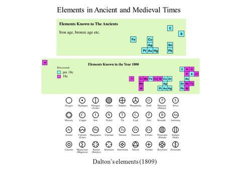 Elements in Ancient and Medieval Times Dalton's elements (1809)