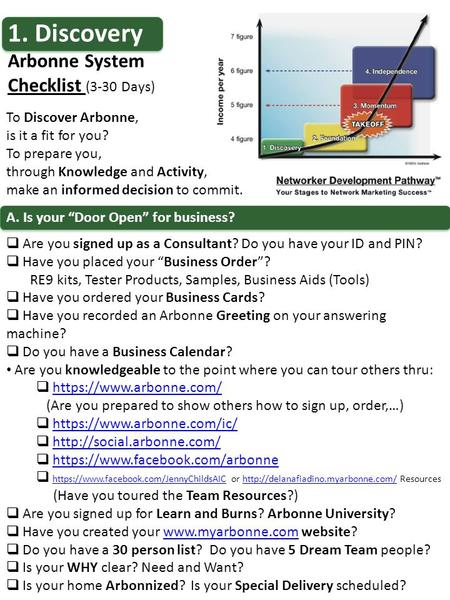 "1. Discovery Arbonne System Checklist (3-30 Days) A. Is your ""Door Open"" for business?  Are you signed up as a Consultant? Do you have your ID and PIN?"