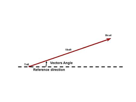 Vectors Angle Reference direction. Vector A is identical to Vector B, just transported (moved on a graph keeping the same orientation and length). Vector.