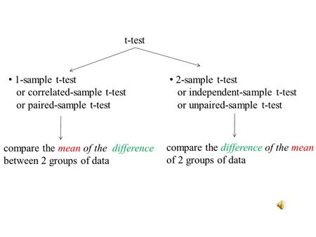 t-test 1-sample t-test or correlated-sample t-test or paired-sample t-test 2-sample t-test or independent-sample t-test or unpaired-sample t-test compare.