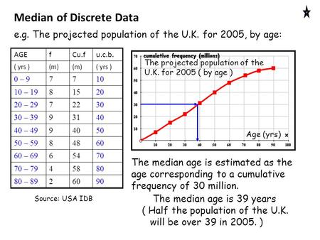 The projected population of the U.K. for 2005 ( by age ) Age (yrs) The median age is estimated as the age corresponding to a cumulative frequency of 30.