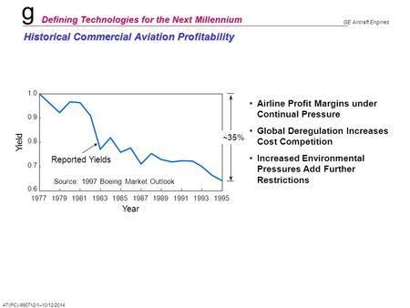 G Defining Technologies for the Next Millennium GE Aircraft Engines AT(PC)-990712/1–10/12/2014 Historical Commercial Aviation Profitability Airline Profit.