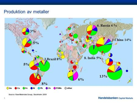 1 Produktion av metaller Source: Raw Materials Group, Stockholm 2009 1.China 14% 8. India 5% 6. Russia 6 % 3.Brazil 8% 6% 5% 3% 5% 8% 13%