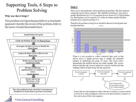Supporting Tools, 6 Steps to Problem Solving Why use the 6 Steps? This problem solving technique follows a structured approach whereby the owner of the.