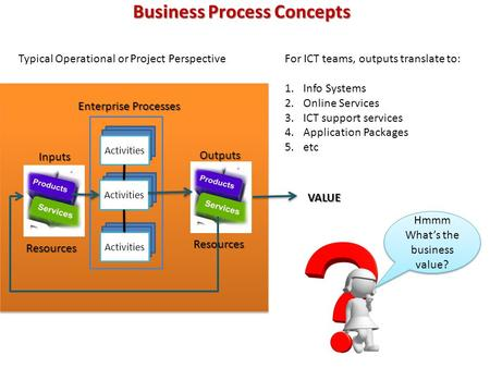 Business Process Concepts Enterprise Processes Inputs Activities Outputs Typical Operational or Project PerspectiveFor ICT teams, outputs translate to: