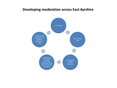 Developing moderation across East Ayrshire. Secondary Curricular Areas Level 3 Team : PTs/subject leaders from each secondary school Primary focus: E&O.