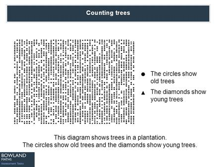 Counting Trees This diagram shows trees in a plantation. The circles show old trees and the diamonds show young trees. The circles show old trees The diamonds.