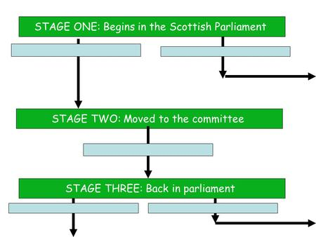 STAGE ONE: Begins in the Scottish Parliament STAGE TWO: Moved to the committee STAGE THREE: Back in parliament.