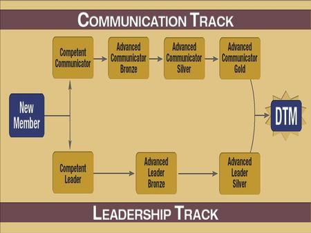 10/12/2014 New Communication and Leadership Tracks.