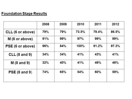 Foundation Stage Results 20082009201020112012 CLL (6 or above) 79% 73.5%79.4%86.5% M (6 or above) 91%99%97%99% PSE (6 or above) 96%84%100%91.2%97.3% CLL.