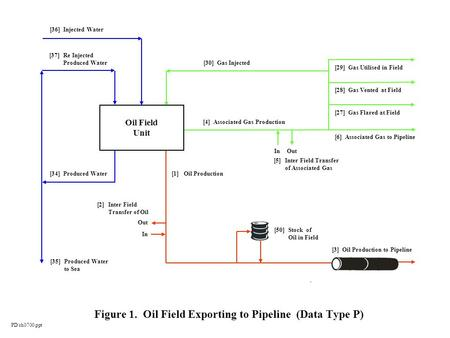 Figure 1. Oil Field Exporting to Pipeline (Data Type P) [36] Injected Water [34] Produced Water [35] Produced Water to Sea [1] Oil Production [4] Associated.