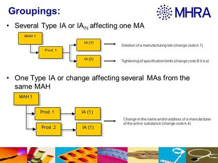 Groupings: Several Type IA or IA IN affecting one MA One Type IA or change affecting several MAs from the same MAH Tightening of specification limits (change.