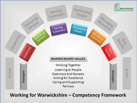 Leadership Serving Customers Managing Resources Leadership Serving Customers Serving Customers Managing Resources Managing Resources Working for Warwickshire.