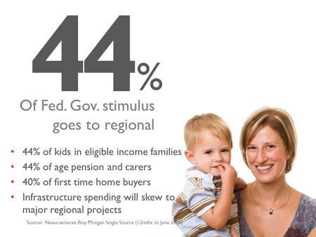 44 % Source: News services. Roy Morgan Single Source (12mths to June 2008) Of Fed. Gov. stimulus goes to regional 44% of kids in eligible income families.