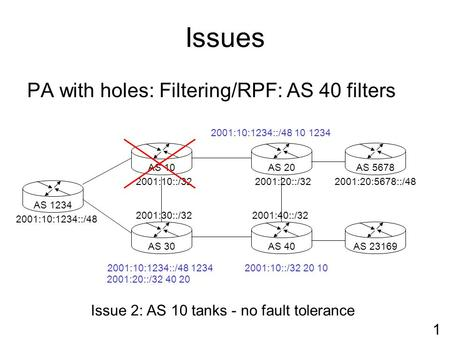 Issues PA with holes: Filtering/RPF: AS 40 filters AS 1234AS 40AS 30AS 10AS 5678AS 20 2001:10::/32 2001:10:1234::/48 2001:30::/32 2001:20::/32 2001:40::/32.