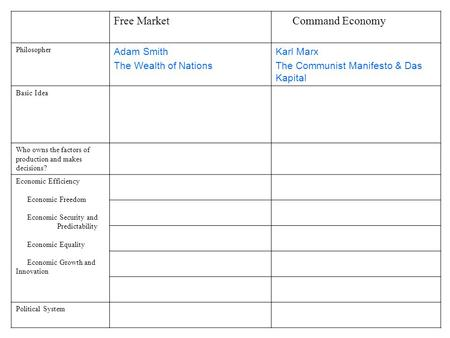 Free Market Command Economy Philosopher Adam Smith The Wealth of Nations Karl Marx The Communist Manifesto & Das Kapital Basic Idea Who owns the factors.