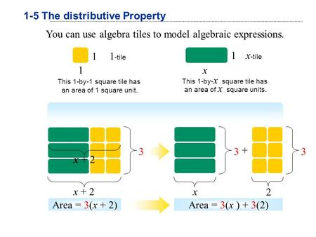 You can use algebra tiles to model algebraic expressions. 1 1 1 -tile This 1-by-1 square tile has an area of 1 square unit. x -tile x 1 This 1-by- x square.