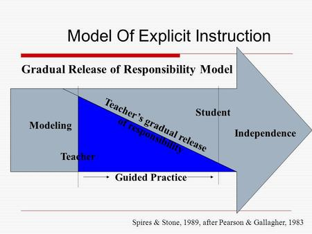 Spires & Stone, 1989, after Pearson & Gallagher, 1983 Modeling Teacher Student Independence Guided Practice Gradual Release of Responsibility Model Model.