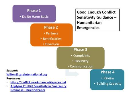 Phase 1 Do No Harm Basic Phase 2 Partners Beneficiaries Diversion Phase 3 Complaints Flexibility Communication Phase 4 Review Building Capacity Good Enough.