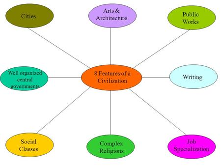 8 Features of a Civilization Writing Public Works Arts & Architecture Social Classes Job Specialization Complex Religions Well organized central governments.