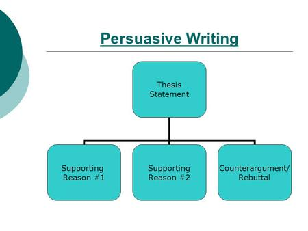 Persuasive Writing Thesis Statement Supporting Reason #1 Supporting Reason #2 Counterargument/ Rebuttal.