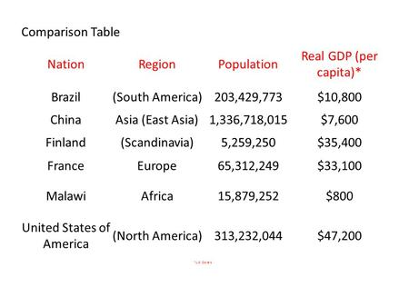 Comparison Table NationRegionPopulation Real GDP (per capita)* Brazil(South America)203,429,773$10,800 ChinaAsia (East Asia)1,336,718,015$7,600 Finland(Scandinavia)5,259,250$35,400.
