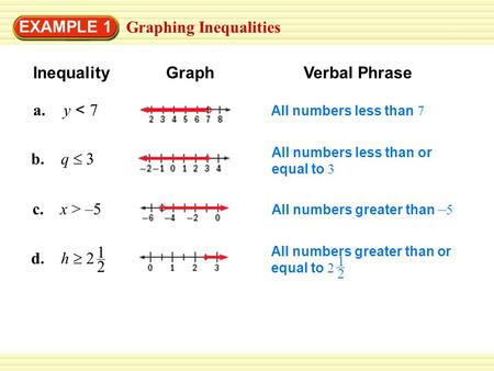 Graphing Inequalities EXAMPLE 1 InequalityGraphVerbal Phrase a. y < 7 b. q  3 c. x > –5 d. h  2 1 2 All numbers less than 7 All numbers less than or.
