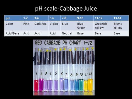 PH scale-Cabbage Juice pH1-23-45-67-89-1011-1213-14 ColorPinkDark RedVioletBlueBlue- Green Greenish- Yellow Bright Yellow Acid/BaseAcid NeutralBase.