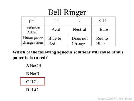 Bell Ringer Which of the following aqueous solutions will cause litmus paper to turn red? A NaOH B NaCl C HCl D H 2 O pH1-678-14 Solution Added Litmus.