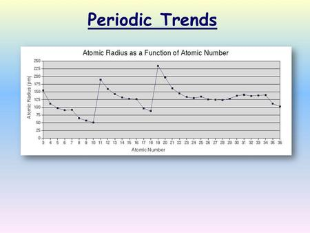 Periodic Trends. Definition: Half of the distance between nuclei in covalently bonded diatomic molecule  Radius decreases across a period  Increased.