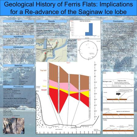 Geological History of Ferris Flats: Implications for a Re-advance of the Saginaw Ice lobe Purpose Procedures Results Conclusions Materials Hypothesis This.