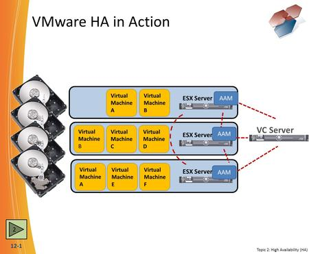12-1 VMware HA in Action VC Server ESX Server Virtual Machine B Virtual Machine C ESX Server Virtual Machine D Virtual Machine A Virtual Machine E Virtual.