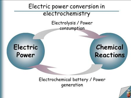 Electric power conversion in electrochemistry Chemical Reactions Electric Power Electrolysis / Power consumption Electrochemical battery / Power generation.