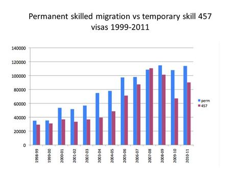 Permanent skilled migration vs temporary skill 457 visas 1999-2011.