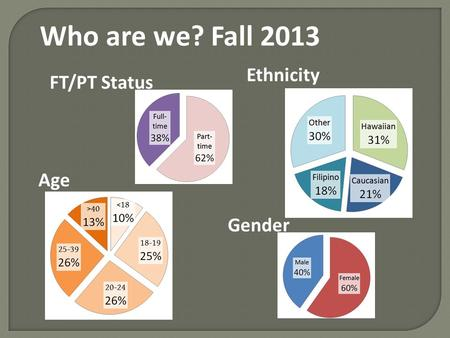 Gender Age Who are we? Fall 2013 FT/PT Status Ethnicity.