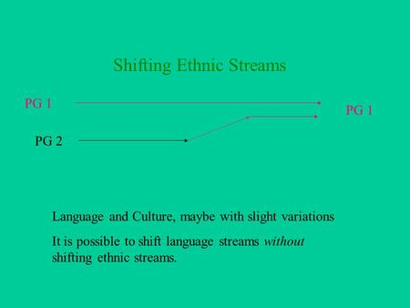 Shifting Ethnic Streams PG 1 PG 2 Language and Culture, maybe with slight variations It is possible to shift language streams without shifting ethnic.