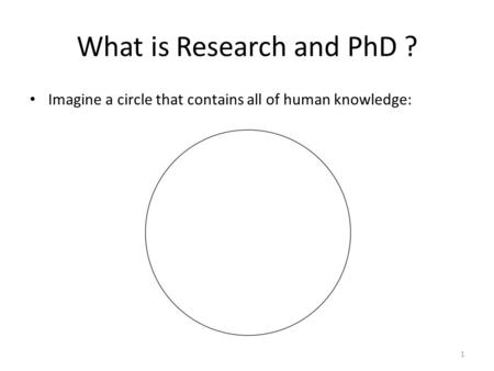 What is Research and PhD ? Imagine a circle that contains all of human knowledge: 1.