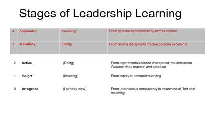 Stages of Leadership Learning 4Sponsorship(Providing)From personal excellence to system excellence 3Reliability(Being)From reliable discipline to intuitive.