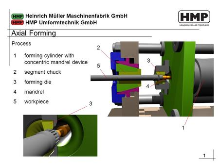 11 Heinrich Müller Maschinenfabrik GmbH HMP Umformtechnik GmbH Process 1 5 2 3 4 1forming cylinder with concentric mandrel device 2segment chuck 3forming.