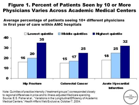 THE COMMONWEALTH FUND Figure 1. Percent of Patients Seen by 10 or More Physicians Varies Across Academic Medical Centers Note: Quintiles of practice intensity.