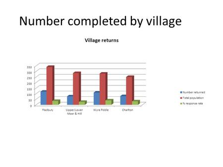 Number completed by village.