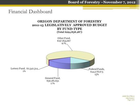 Financial Dashboard AGENDA ITEM 2 Attachment 1 Page 1 of 6 Board of Forestry –November 7, 2012.