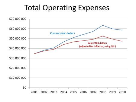 Total Operating Expenses. 2009/2010 Operating Expenses by Function Reporting reorganized in 2010, only 2009 results restated in the reorganized form.
