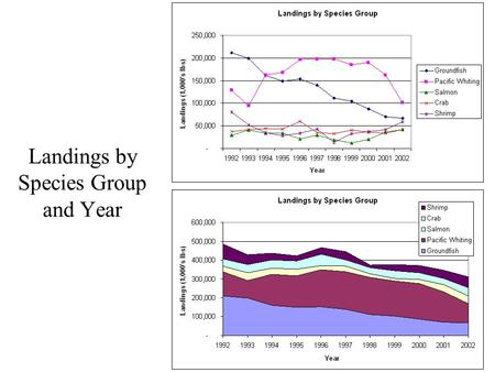 Landings by Species Group and Year. Revenue by Species Group.
