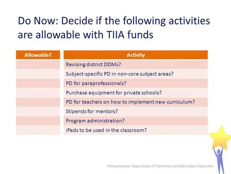 Do Now: Decide if the following activities are allowable with TIIA funds Massachusetts Department of Elementary and Secondary Education 1 Activity Revising.